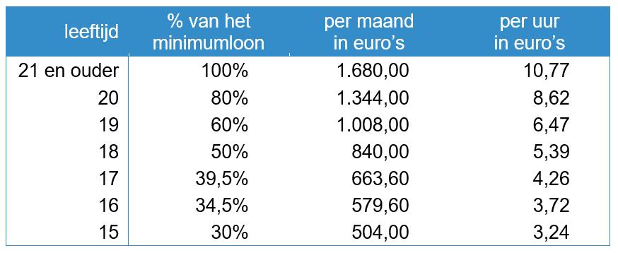 tabel uurlonen wettelijk minimumloon per 1 januari 2020