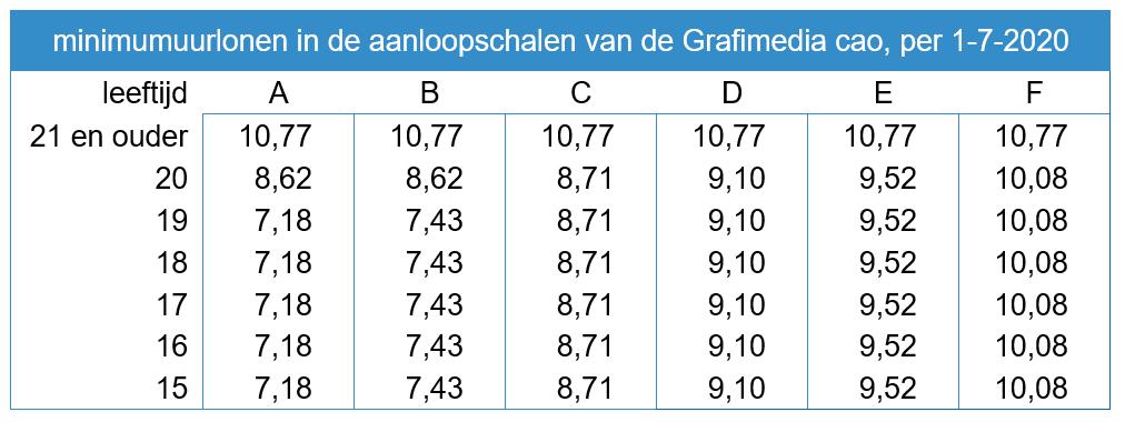 Minimum uurlonen Grafimedia per 1 juli 2020volgend uit cao en WML